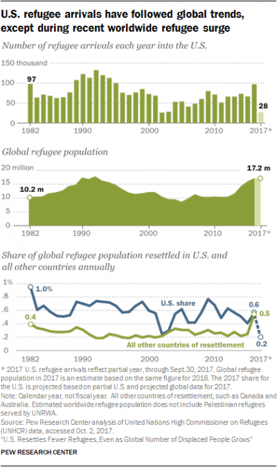Refugee Arrivals